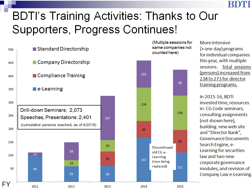 bdti trainig progress fy2015